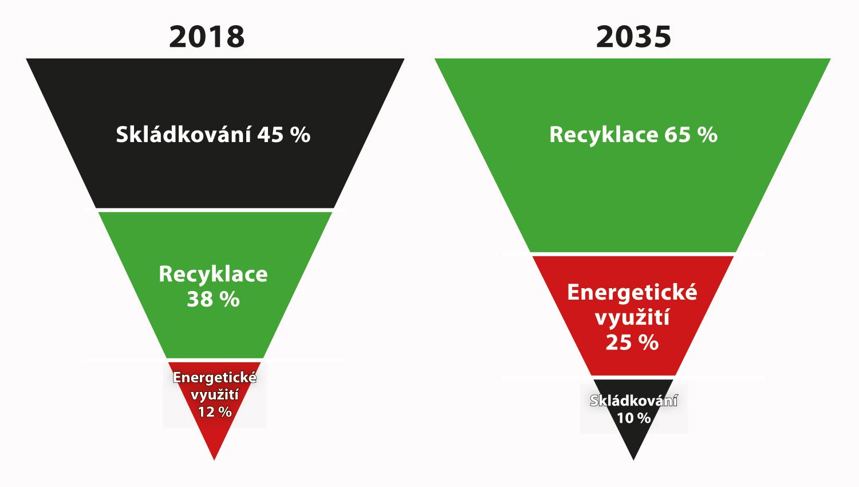 Aktuální stav a cíle odpadového hospodářství