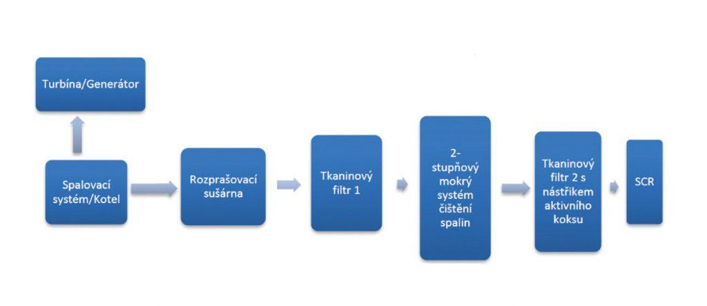 Základní blokový diagram